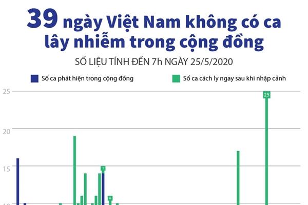 Tình hình dịch bệnh COVID-19 tại Việt Nam tính đến 7h ngày 25/5