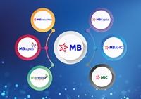 Quý I, lãi hợp nhất của MB đạt 2 196 tỷ đồng