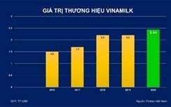 Được định giá trên 2,4 tỷ USD, Vinamilk chiếm 20 tổng giá trị của 50 thương hiệu dẫn đầu Việt Nam