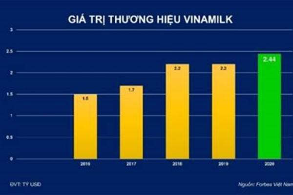 Được định giá trên 2,4 tỷ USD, Vinamilk chiếm 20% tổng giá trị của 50 thương hiệu dẫn đầu Việt Nam
