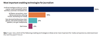 Chuyển đổi số - Cơ hội và lợi ích cho báo chí