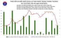 Sáng 3 8, Việt Nam ghi nhận thêm 3 578 ca nhiễm mới