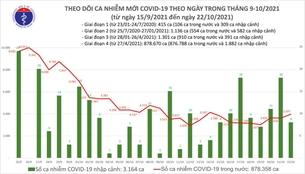 Ngày 22 10 Thêm 3 985 ca nhiễm COVID-19, 56 ca tử vong