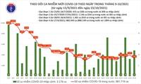 Ngày 23 10 Ghi nhận 3 373 ca mắc COVID-19 tại 47 tỉnh, thành phố